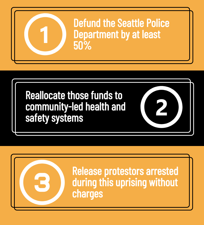 1. Defund the Seattle Police Department by at least 50% 2. Reallocate those funds to community-led health and safety systems 3. Release protestors arrested during this uprising without charges